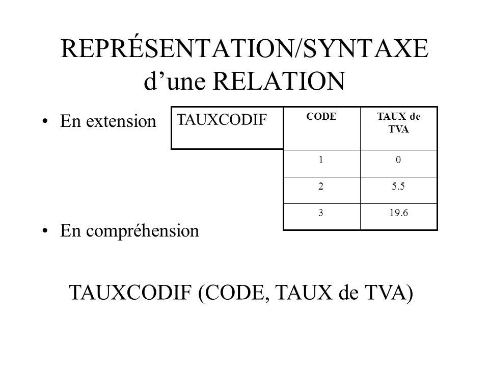 REPRÉSENTATION/SYNTAXE d'une RELATION En extension En compréhension 19.63 5.52 01 TAUX de TVA CODE TAUXCODIF TAUXCODIF (CODE, TAUX de TVA)