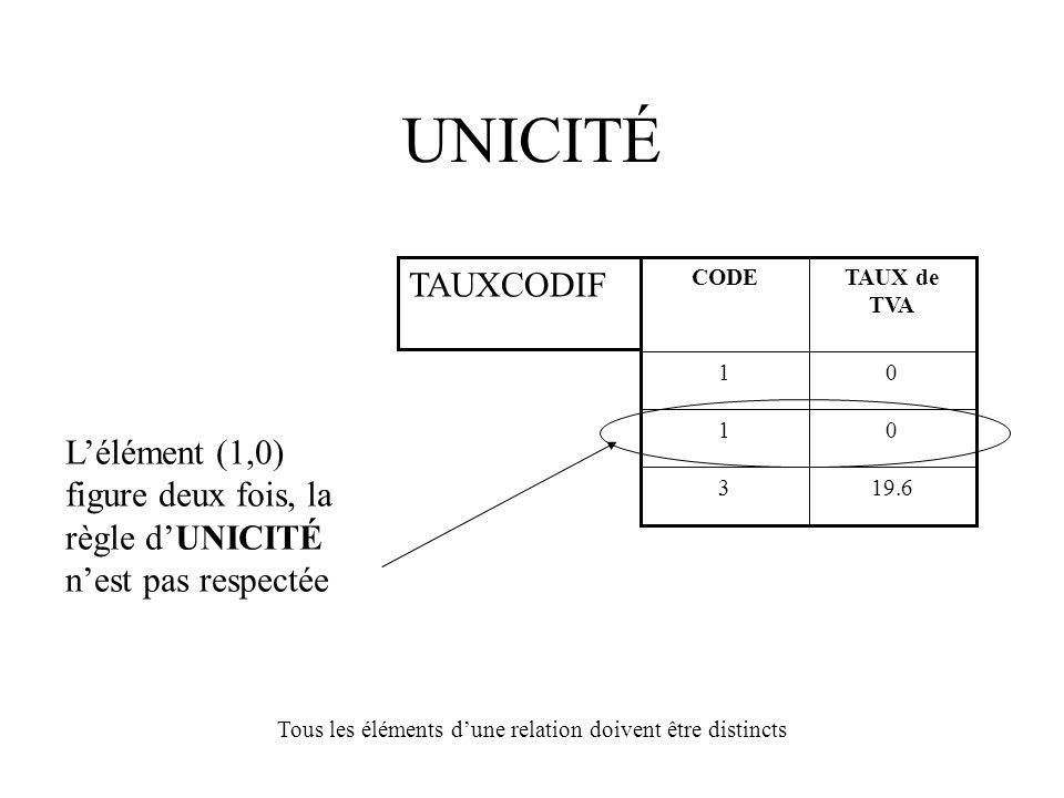 UNICITÉ 19.63 01 01 TAUX de TVA CODE TAUXCODIF Tous les éléments d'une relation doivent être distincts L'élément (1,0) figure deux fois, la règle d'UNICITÉ n'est pas respectée