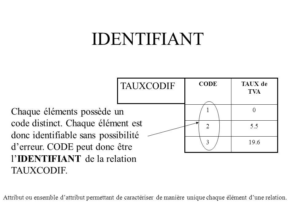IDENTIFIANT 19.63 5.52 01 TAUX de TVA CODE TAUXCODIF Chaque éléments possède un code distinct.