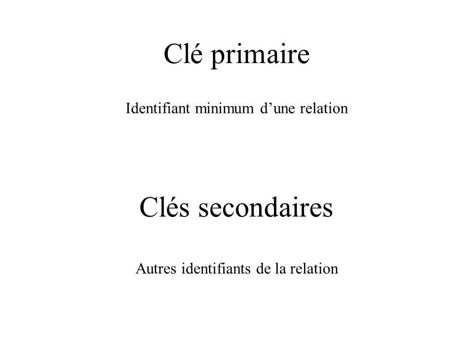 Clé primaire Identifiant minimum d'une relation Clés secondaires Autres identifiants de la relation