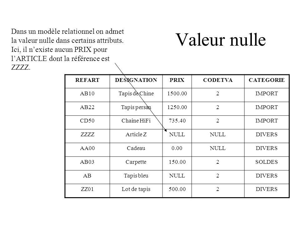 Valeur nulle Dans un modèle relationnel on admet la valeur nulle dans certains attributs.