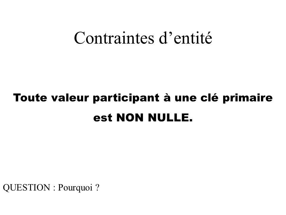 Contraintes d'entité Toute valeur participant à une clé primaire est NON NULLE.