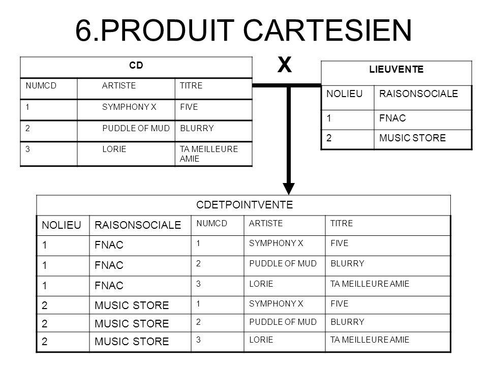6.PRODUIT CARTESIEN CD NUMCDARTISTETITRE 1SYMPHONY XFIVE 2PUDDLE OF MUDBLURRY 3LORIETA MEILLEURE AMIE LIEUVENTE NOLIEURAISONSOCIALE 1FNAC 2MUSIC STORE