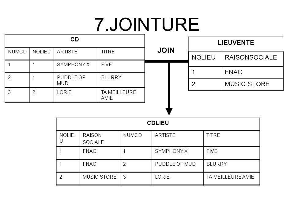 7.JOINTURE CD NUMCDNOLIEUARTISTETITRE 11SYMPHONY XFIVE 21PUDDLE OF MUD BLURRY 32LORIETA MEILLEURE AMIE LIEUVENTE NOLIEURAISONSOCIALE 1FNAC 2MUSIC STOR