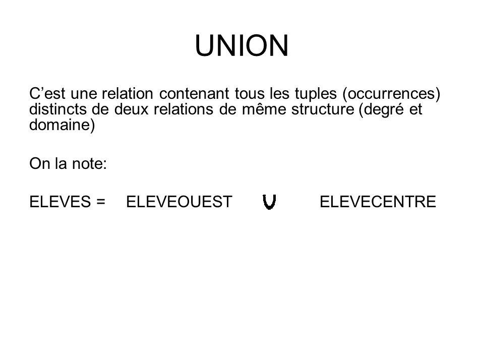 UNION C'est une relation contenant tous les tuples (occurrences) distincts de deux relations de même structure (degré et domaine) On la note: ELEVES =