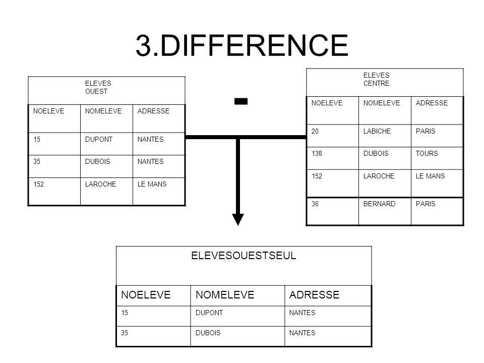 DIFFERENCE C'est une relation contenant tous les tuples de la première relation qui ne sont pas dans la seconde (les relations de départ sont de même structure (degré et domaine)) On la note : ELEVESOUESTSEUL = ELEVEOUEST - ELEVECENTRE