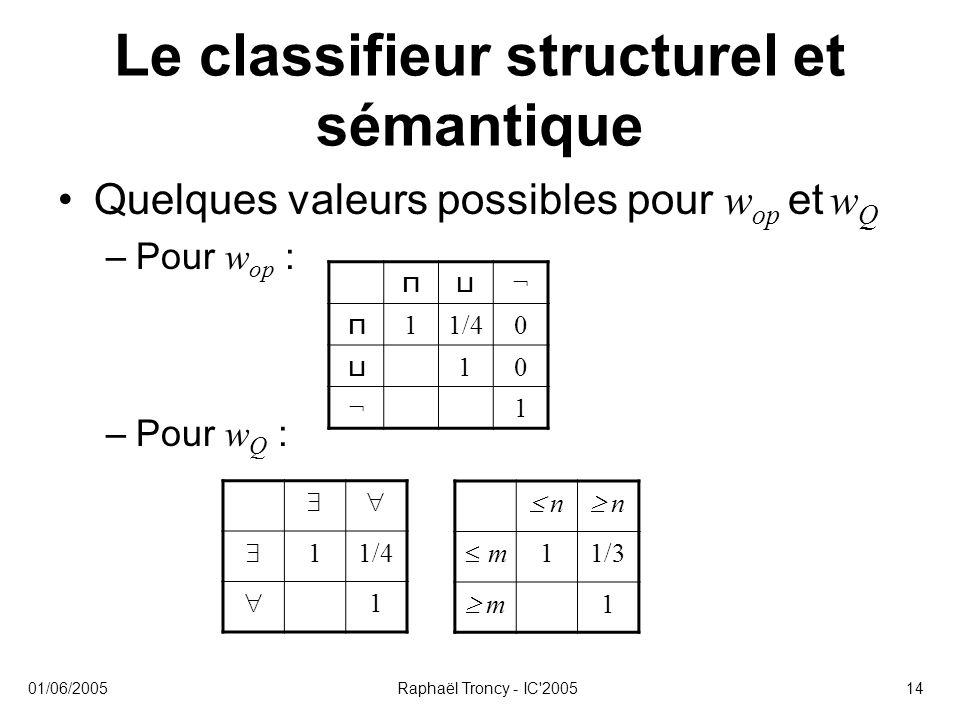 01/06/2005Raphaël Troncy - IC'200514 Le classifieur structurel et sémantique Quelques valeurs possibles pour w op et w Q –Pour w op : –Pour w Q : ⊓⊔ ¬