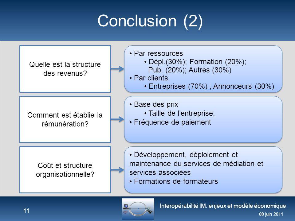 Interopérabilité IM: enjeux et modèle économique 08 juin 2011 Conclusion (2) 11 Quelle est la structure des revenus? Comment est établie la rémunérati