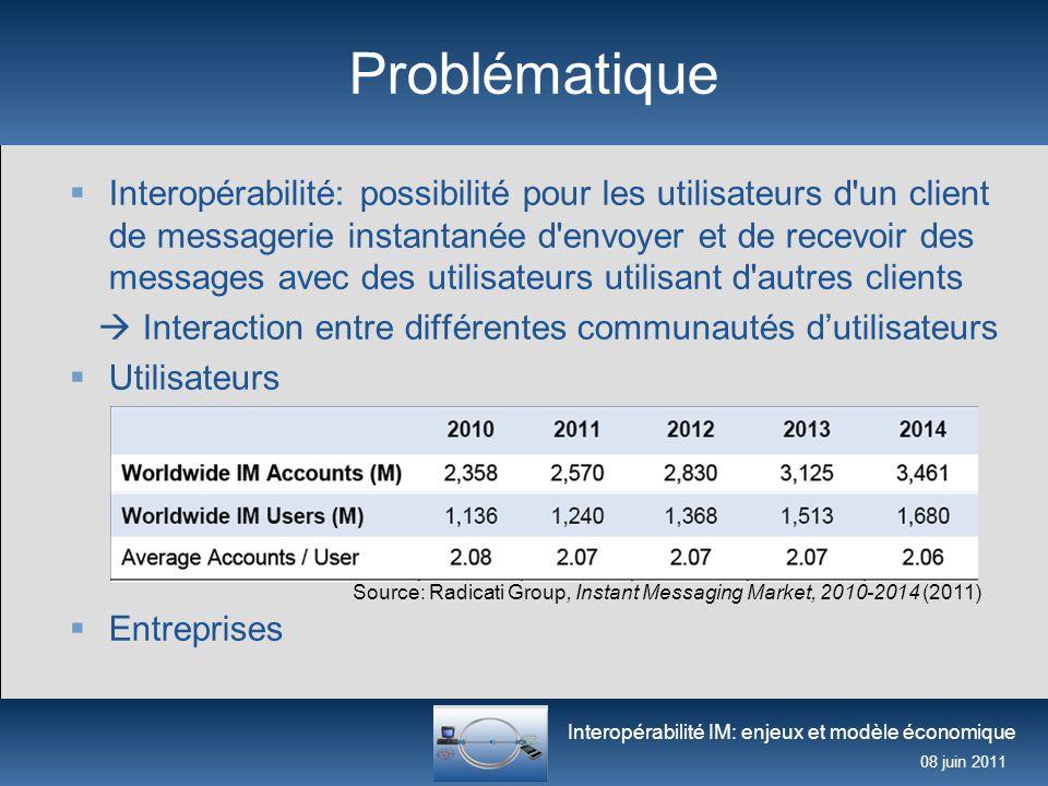Interopérabilité IM: enjeux et modèle économique 08 juin 2011 Problématique  Interopérabilité: possibilité pour les utilisateurs d'un client de messa