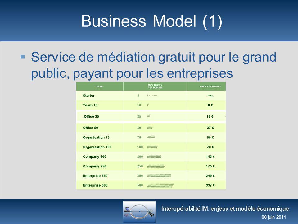 Interopérabilité IM: enjeux et modèle économique 08 juin 2011 Business Model (1)  Service de médiation gratuit pour le grand public, payant pour les