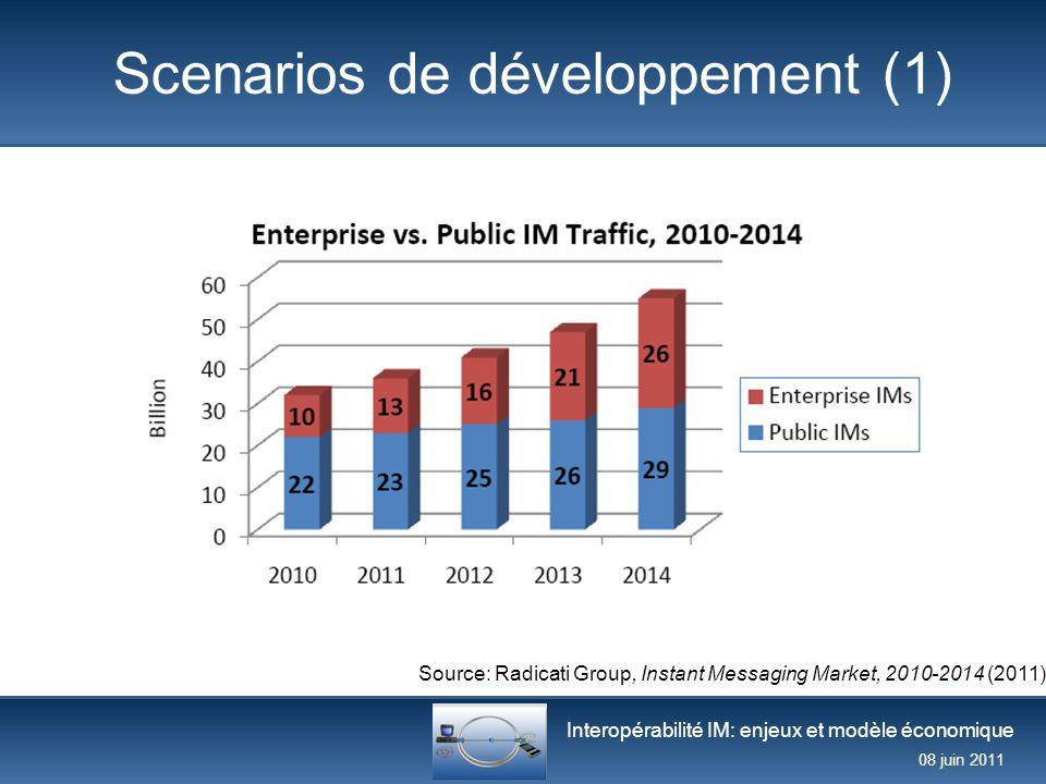 Interopérabilité IM: enjeux et modèle économique 08 juin 2011 Scenarios de développement (1) Source: Radicati Group, Instant Messaging Market, 2010-20