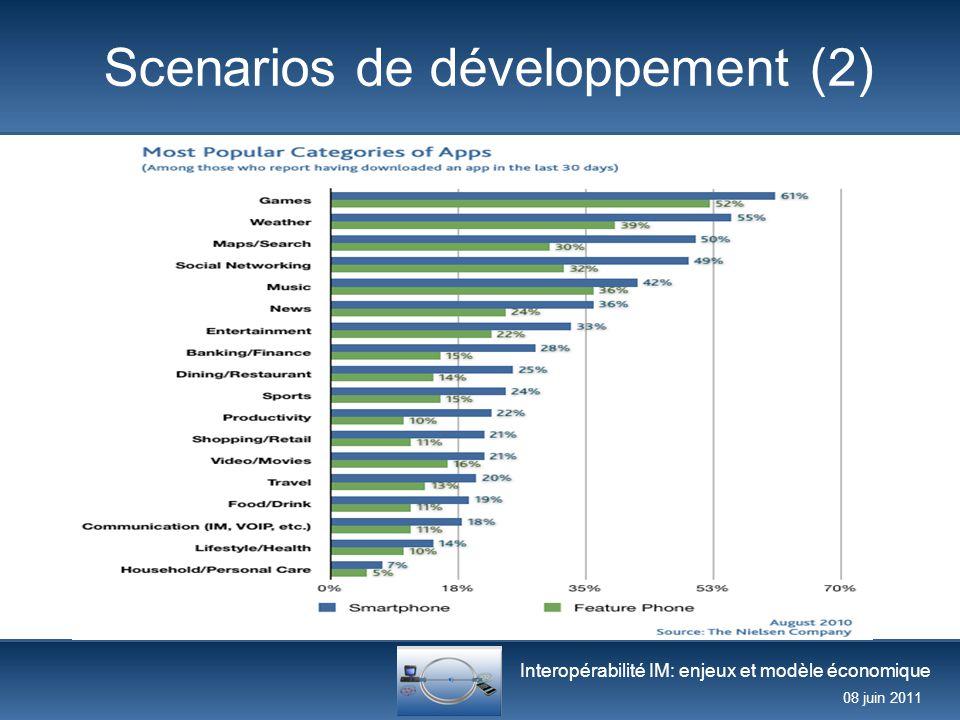 Interopérabilité IM: enjeux et modèle économique 08 juin 2011 Scenarios de développement (2)