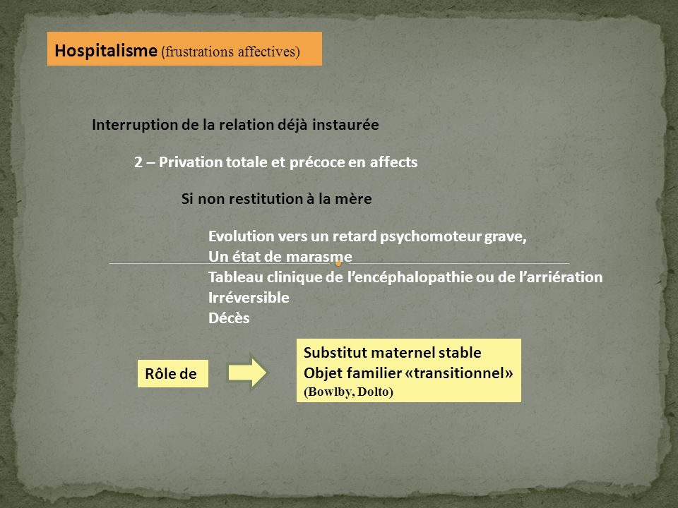 Hospitalisme ( frustrations affectives) Interruption de la relation déjà instaurée 2 – Privation totale et précoce en affects Si non restitution à la