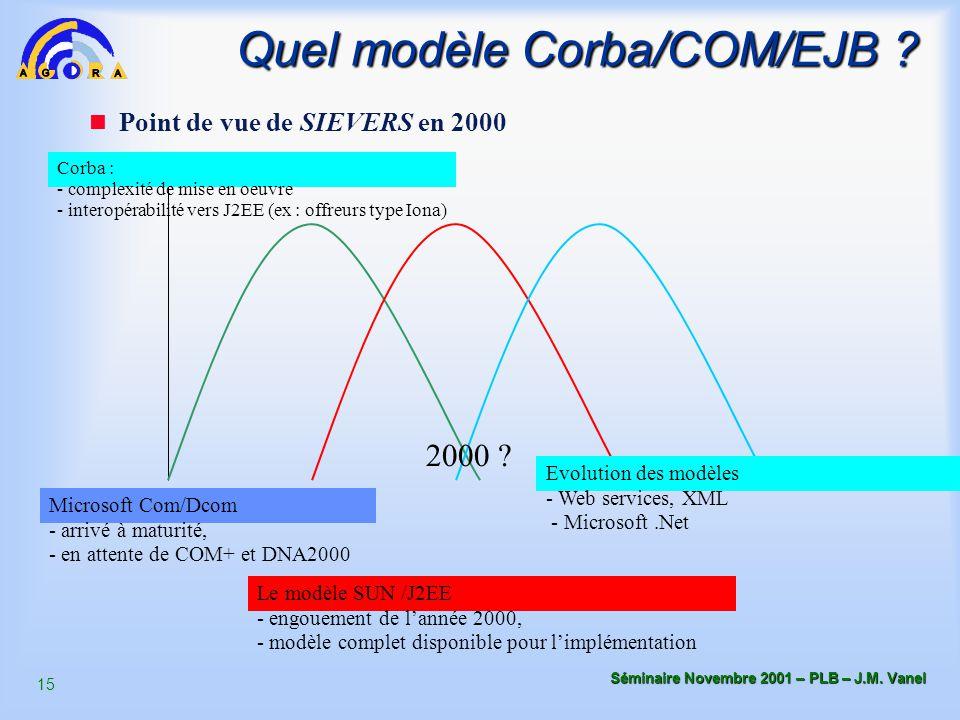 15 Séminaire Novembre 2001 – PLB – J.M. Vanel Point de vue de SIEVERS en 2000 2000 ? Microsoft Com/Dcom - arrivé à maturité, - en attente de COM+ et D