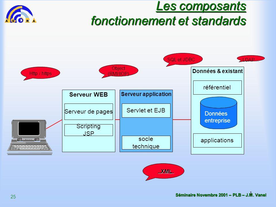 25 Séminaire Novembre 2001 – PLB – J.M. Vanel 1 Les composants fonctionnement et standards Serveur WEB Serveur application Données & existant Scriptin