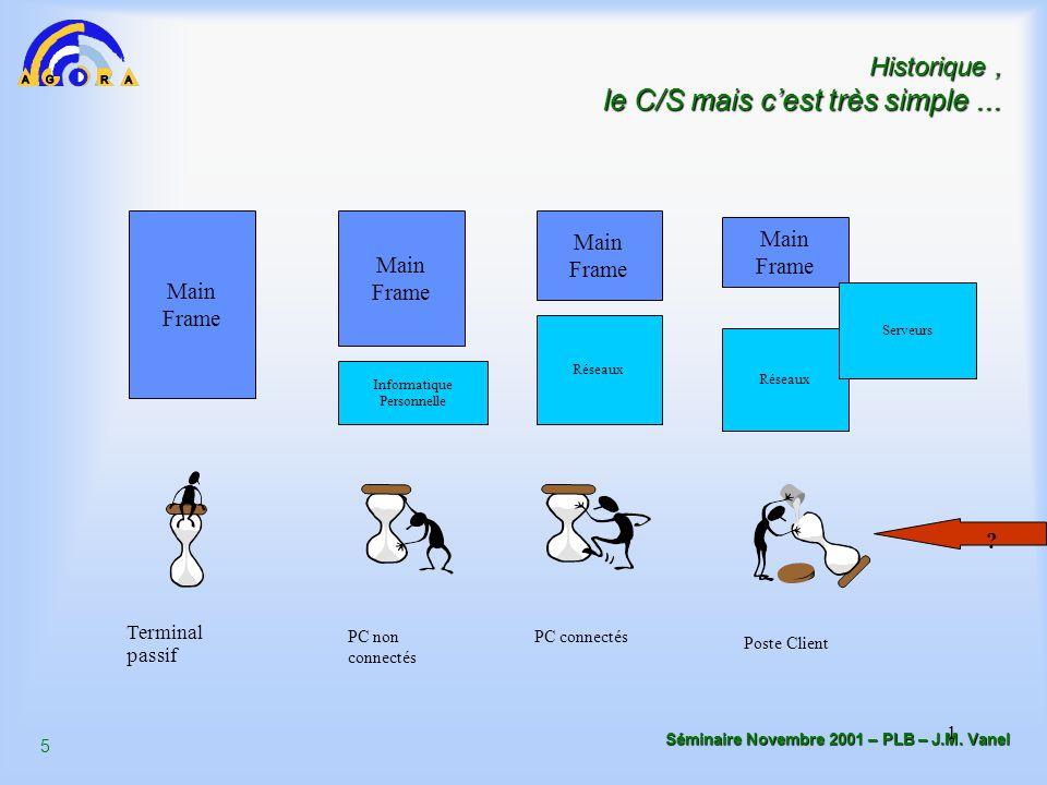 5 Séminaire Novembre 2001 – PLB – J.M. Vanel 1 Historique, le C/S mais c'est très simple... Main Frame Terminal passif Informatique Personnelle Main F
