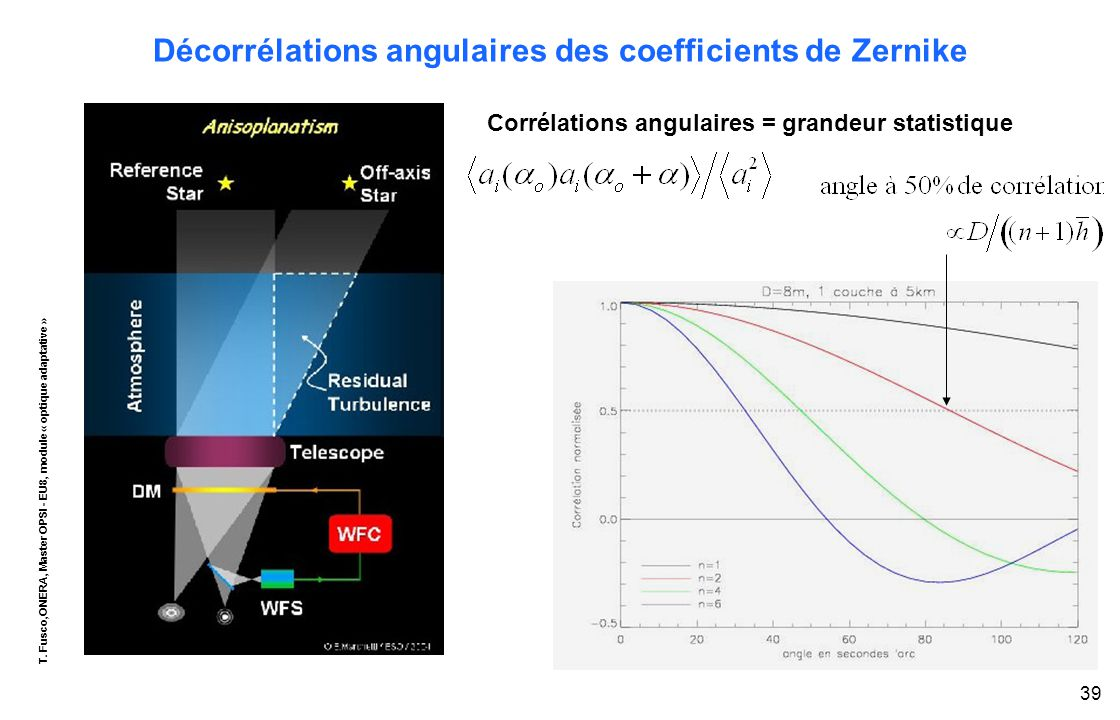 T. Fusco,ONERA, Master OPSI - EU8, module « optique adaptative » 39 Décorrélations angulaires des coefficients de Zernike Corrélations angulaires = gr