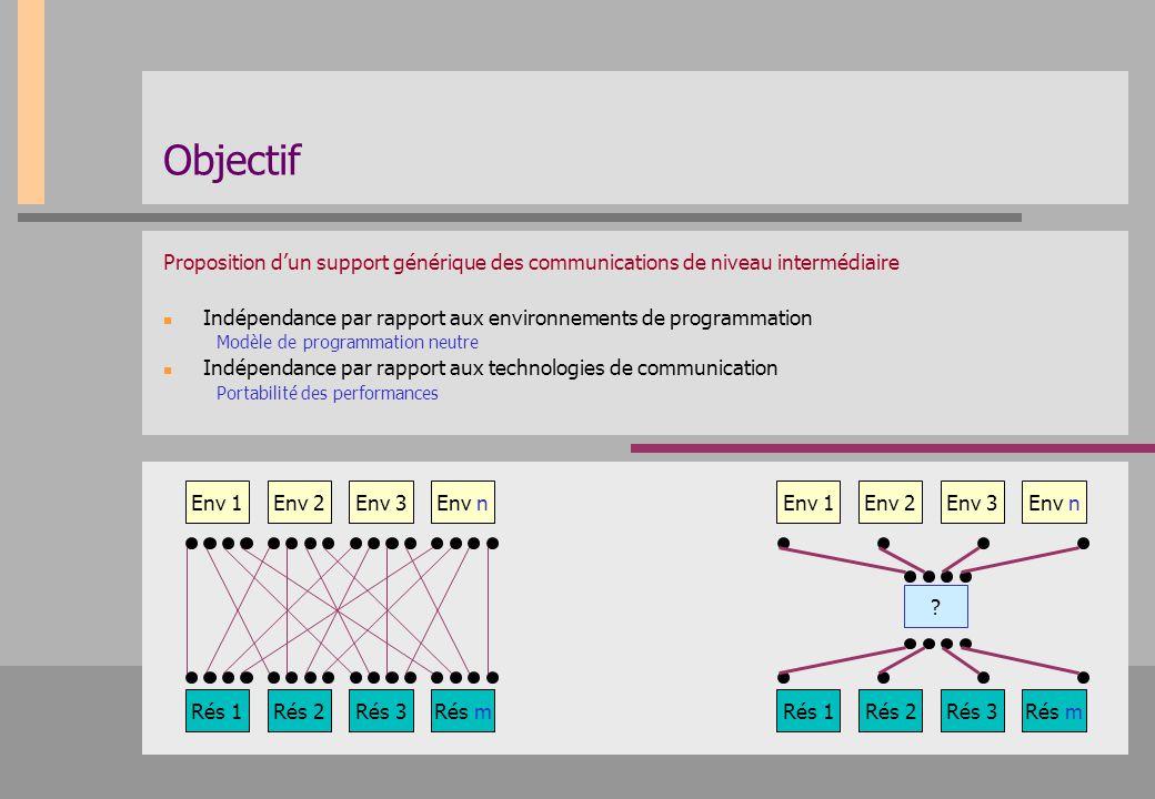 Objectif Proposition d'un support générique des communications de niveau intermédiaire Indépendance par rapport aux environnements de programmation Mo