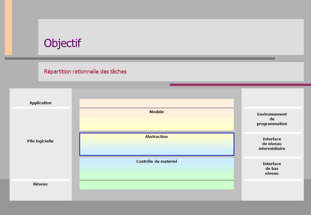 Objectif Répartition rationnelle des tâches Environnement de programmation Interface de niveau intermédiaire Interface de bas niveau Réseau Applicatio