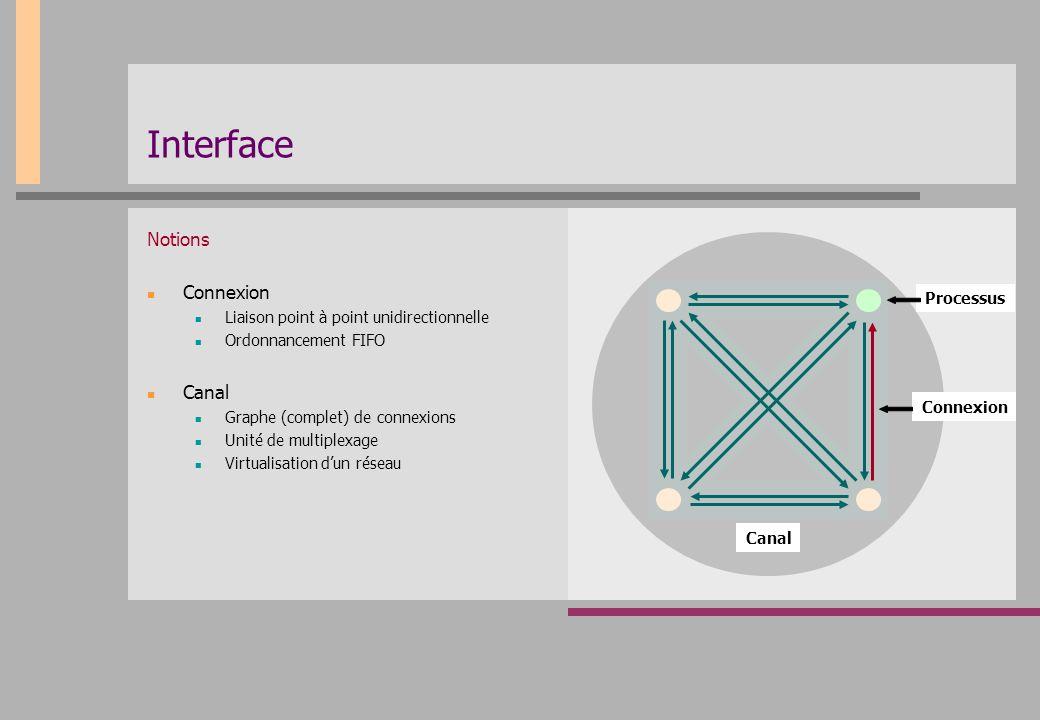 Interface Notions Connexion Liaison point à point unidirectionnelle Ordonnancement FIFO Canal Graphe (complet) de connexions Unité de multiplexage Vir