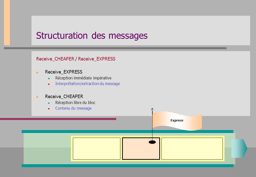 Structuration des messages Receive_CHEAPER / Receive_EXPRESS Receive_EXPRESS Réception immédiate impérative Interprétation/extraction du message Recei
