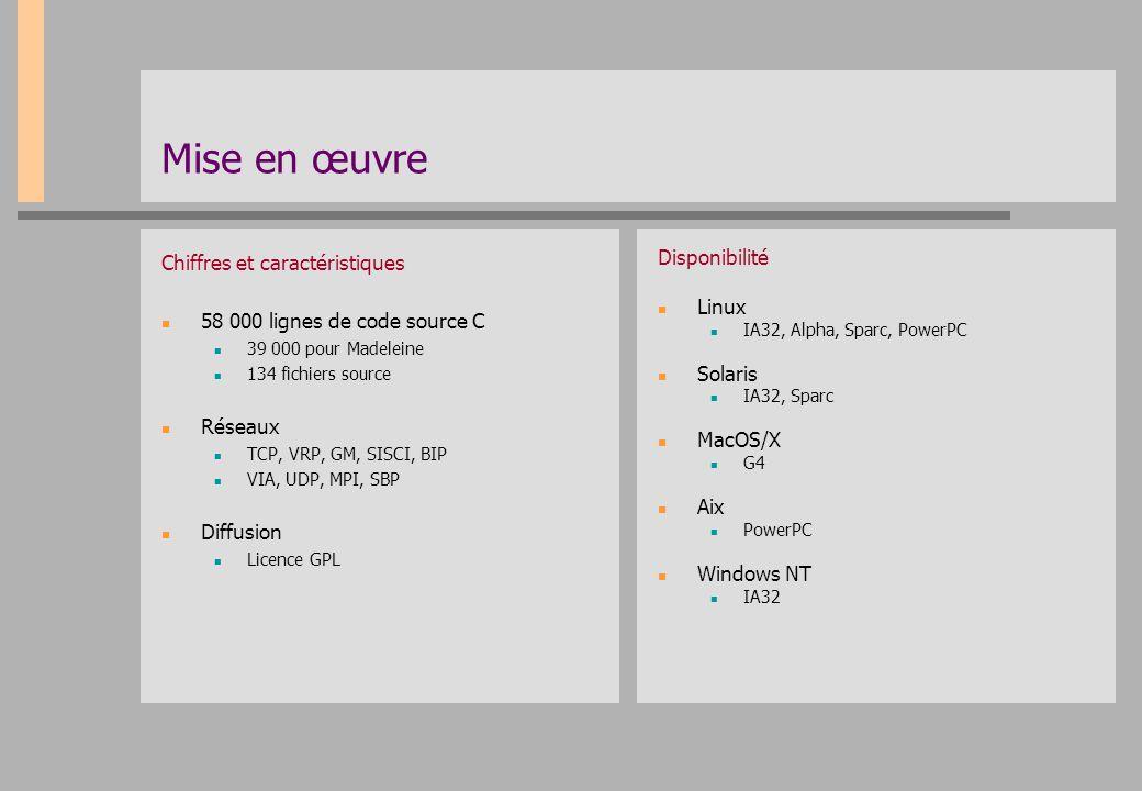 Mise en œuvre Chiffres et caractéristiques 58 000 lignes de code source C 39 000 pour Madeleine 134 fichiers source Réseaux TCP, VRP, GM, SISCI, BIP V