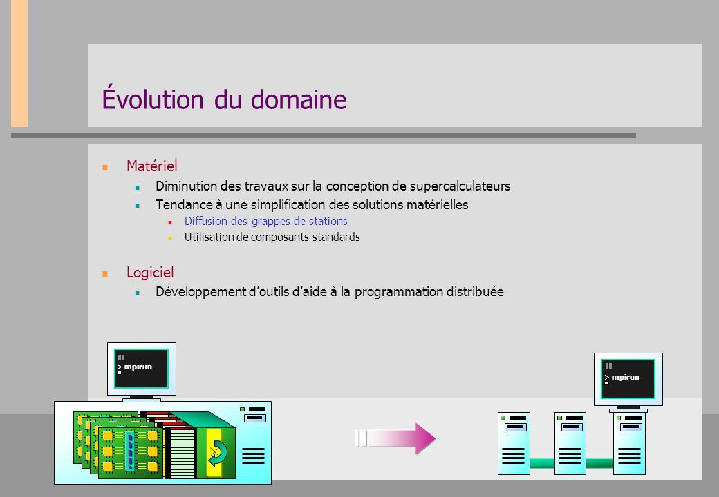 Objectif Répartition rationnelle des tâches Environnement de programmation Interface de niveau intermédiaire Interface de bas niveau Réseau Application Pile logicielle Modèle Abstraction Contrôle du matériel