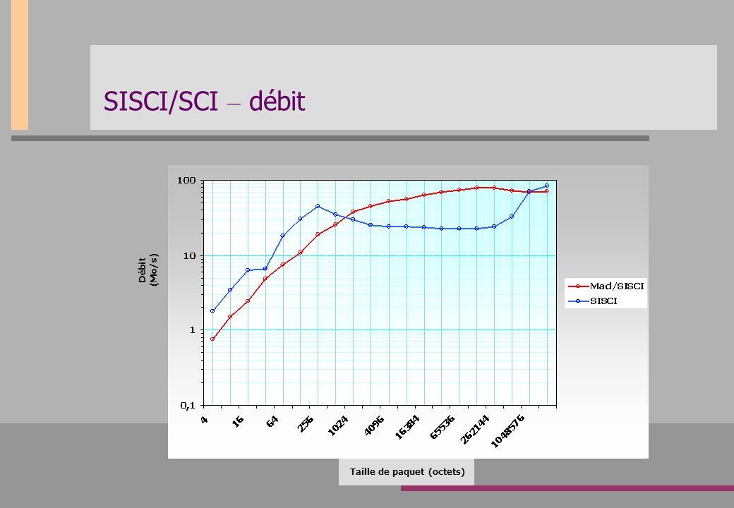 SISCI/SCI – débit Taille de paquet (octets) Débit (Mo/s)
