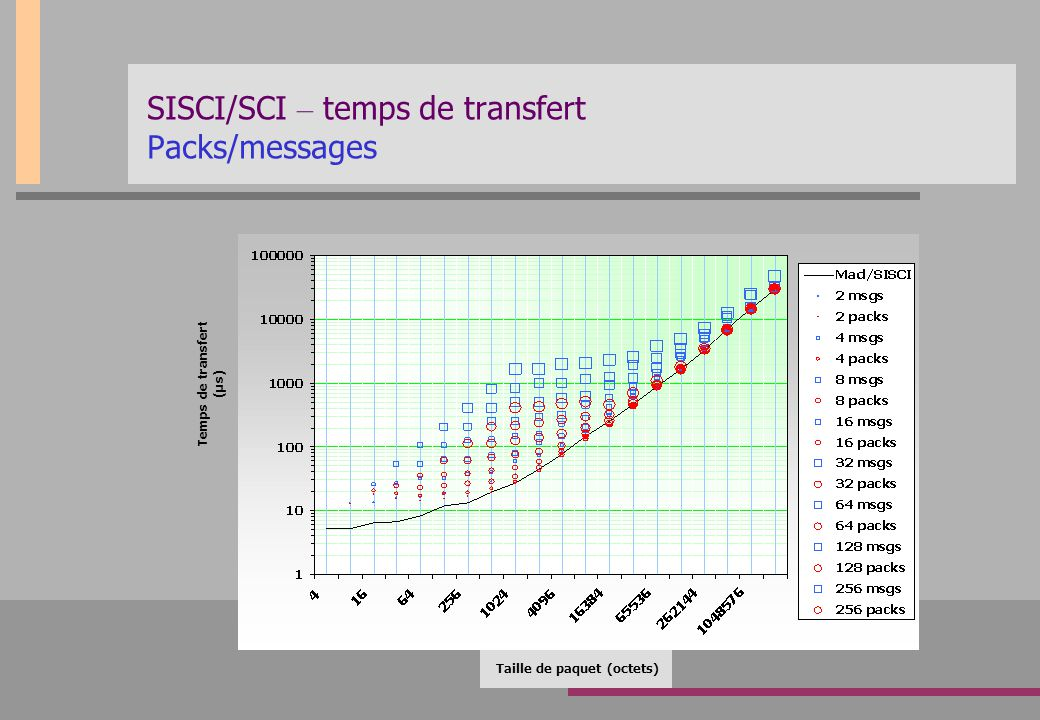 SISCI/SCI – temps de transfert Packs/messages Taille de paquet (octets) Temps de transfert (µs)