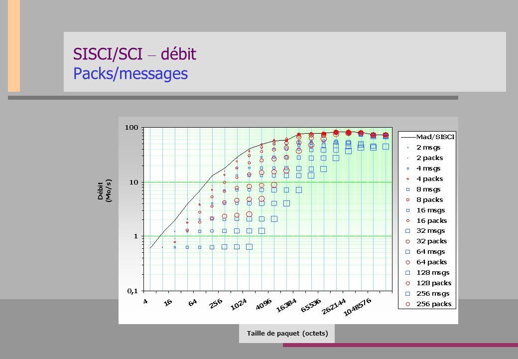 SISCI/SCI – débit Packs/messages Taille de paquet (octets) Débit (Mo/s)