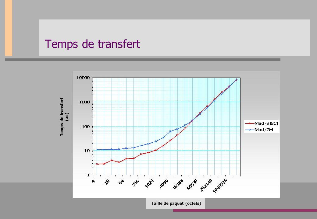 Temps de transfert Taille de paquet (octets) Temps de transfert (µs)
