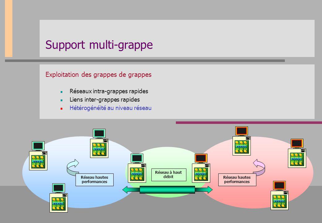 Support multi-grappe Exploitation des grappes de grappes Réseaux intra-grappes rapides Liens inter-grappes rapides Hétérogénéité au niveau réseau Rése