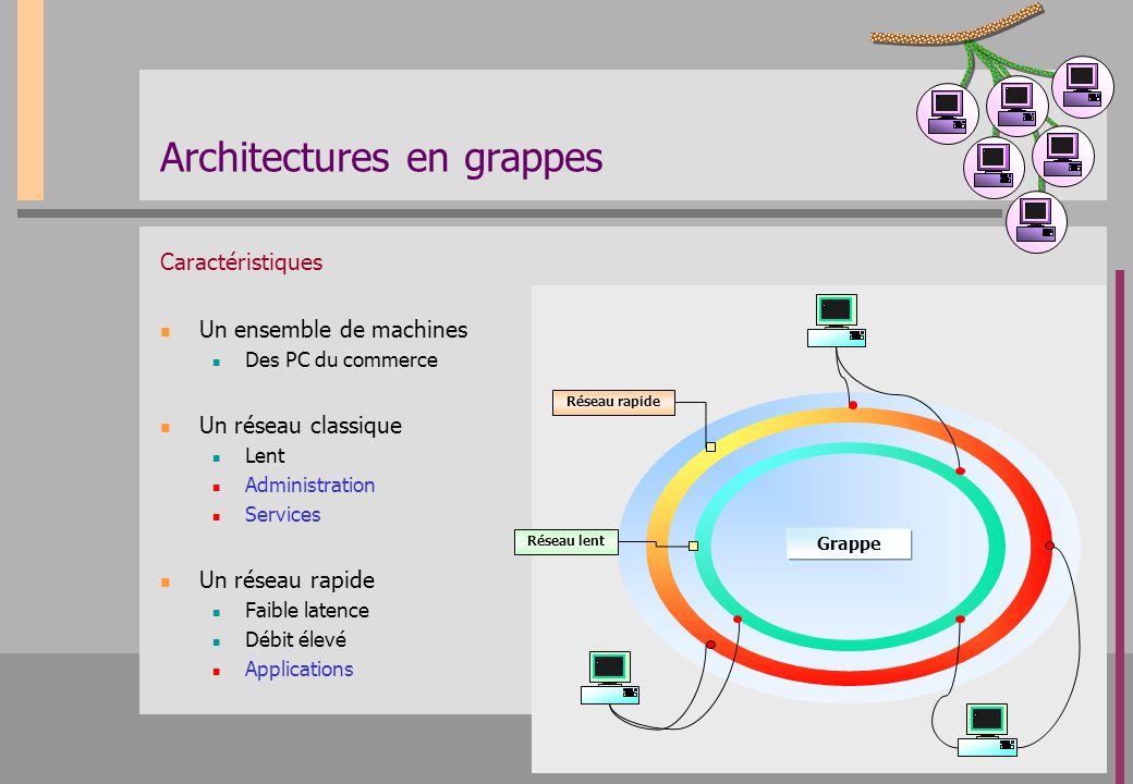 Connexions virtuelles – temps de transfert SISCI+BIP Taille de paquet (octets) Temps de transfert (µs) Myrinet SCI
