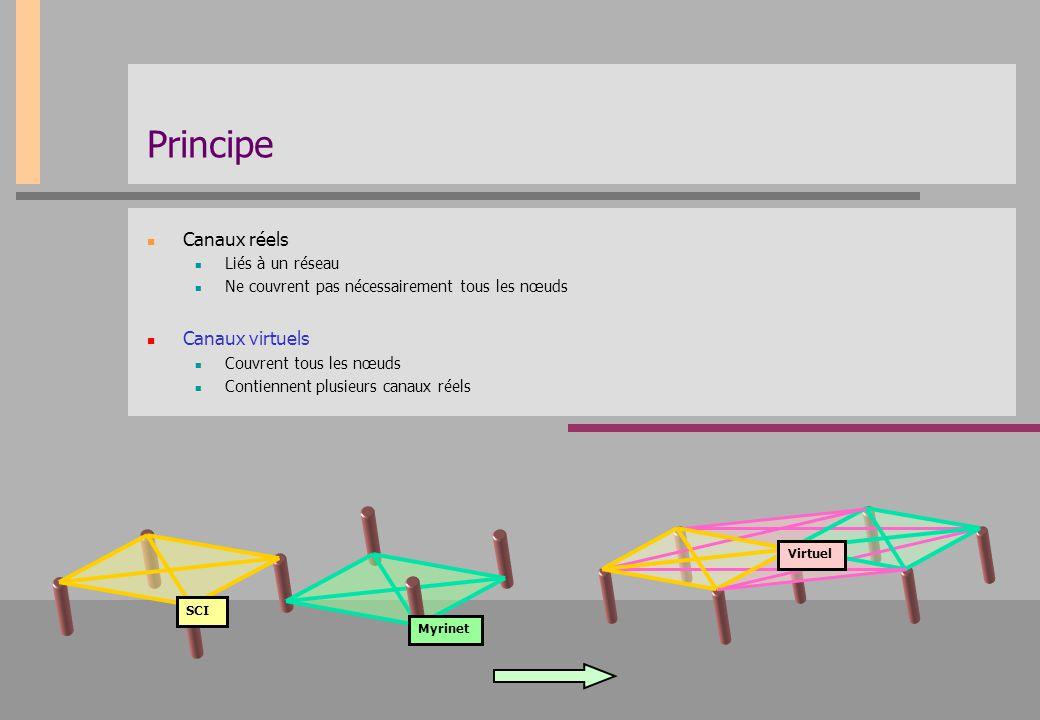 Principe Canaux réels Liés à un réseau Ne couvrent pas nécessairement tous les nœuds Canaux virtuels Couvrent tous les nœuds Contiennent plusieurs can