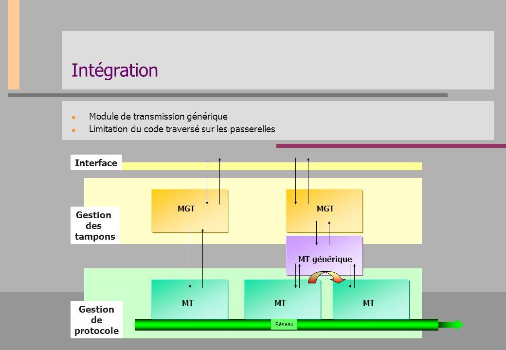 Intégration Module de transmission générique Limitation du code traversé sur les passerelles Interface Gestion des tampons Gestion de protocole MGT MT