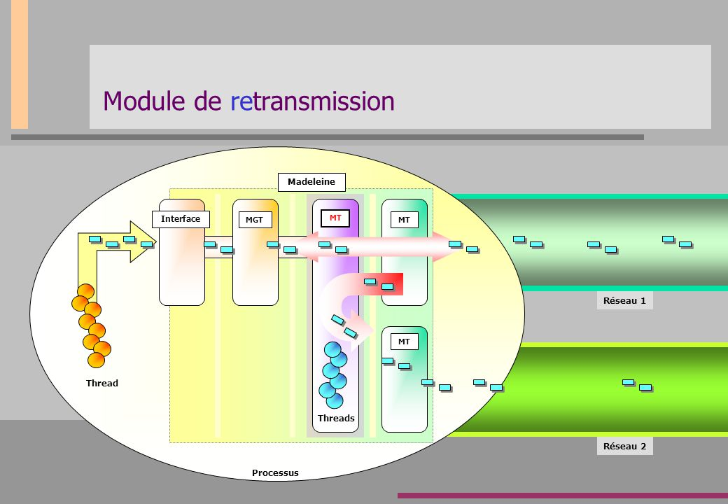 Module de retransmission Thread Réseau 2 Madeleine MGTMT Processus MT Interface Threads Réseau 1