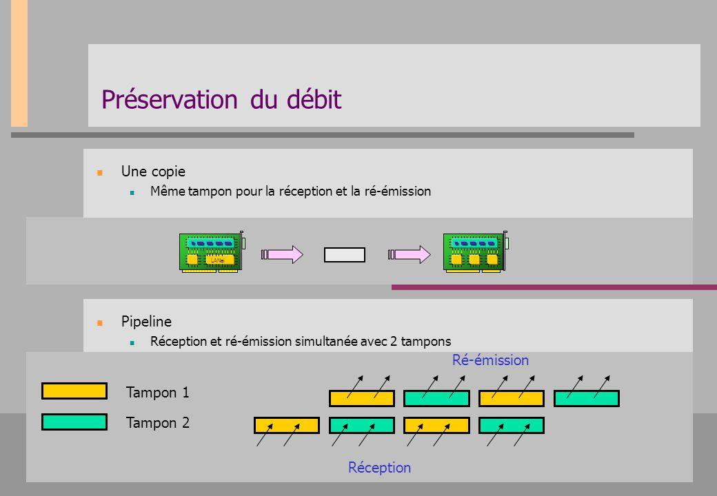 Préservation du débit Pipeline Réception et ré-émission simultanée avec 2 tampons Une copie Même tampon pour la réception et la ré-émission Tampon 1 T