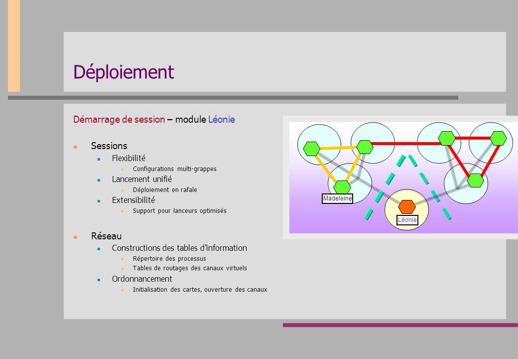 Déploiement Démarrage de session – module Léonie Sessions Flexibilité Configurations multi-grappes Lancement unifié Déploiement en rafale Extensibilit