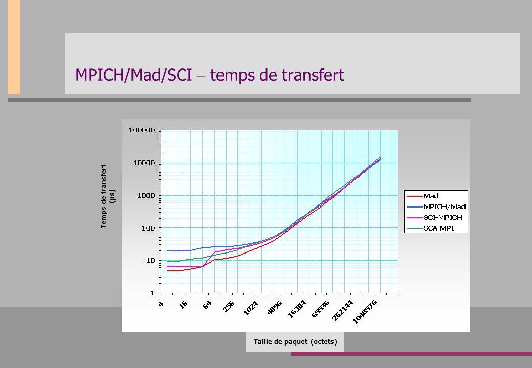MPICH/Mad/SCI – temps de transfert Taille de paquet (octets) Temps de transfert (µs)