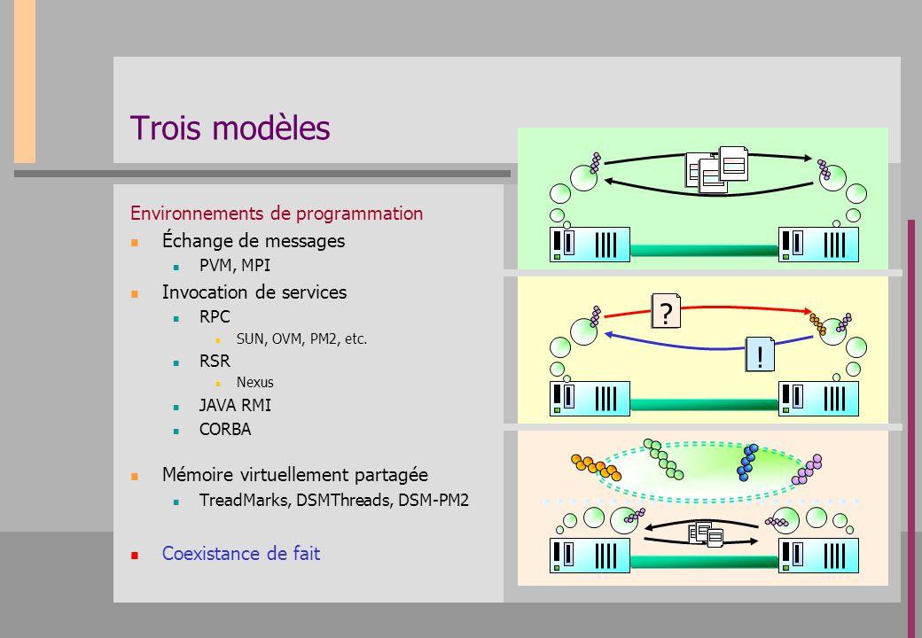 Trois modèles Environnements de programmation Échange de messages PVM, MPI Invocation de services RPC SUN, OVM, PM2, etc. RSR Nexus JAVA RMI CORBA Mém
