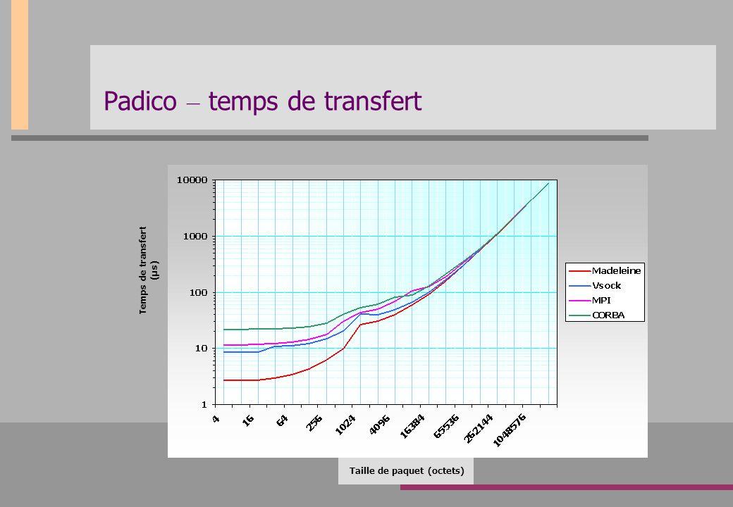 Padico – temps de transfert Taille de paquet (octets) Temps de transfert (µs)