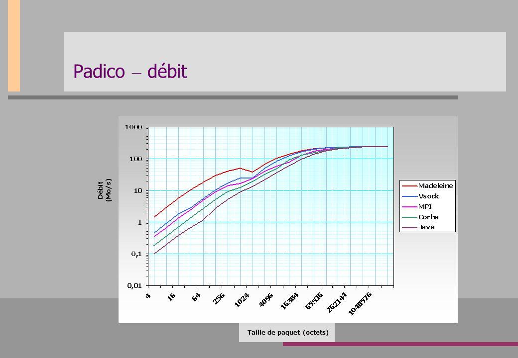 Padico – débit Taille de paquet (octets) Débit (Mo/s)