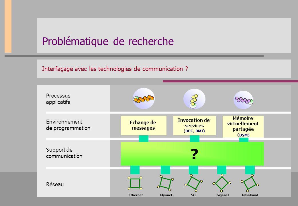 API MPI Interface générique : communications pt à pt, communications collectives, construction de groupes Interface de périphérique abstraite (ADI) Interface générique : gestion des types de données, gestion des files de requêtes SMP_PLUG Comms.