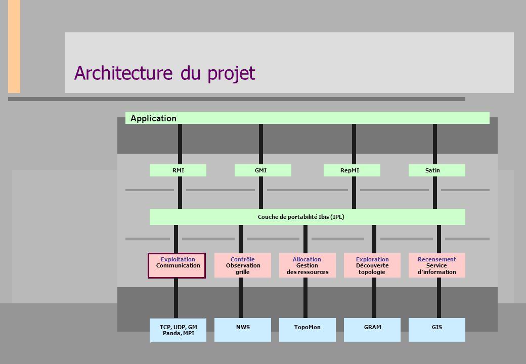 Architecture du projet Application RMIGMIRepMISatin Couche de portabilité Ibis (IPL) Exploitation Communication Contrôle Observation grille Exploratio