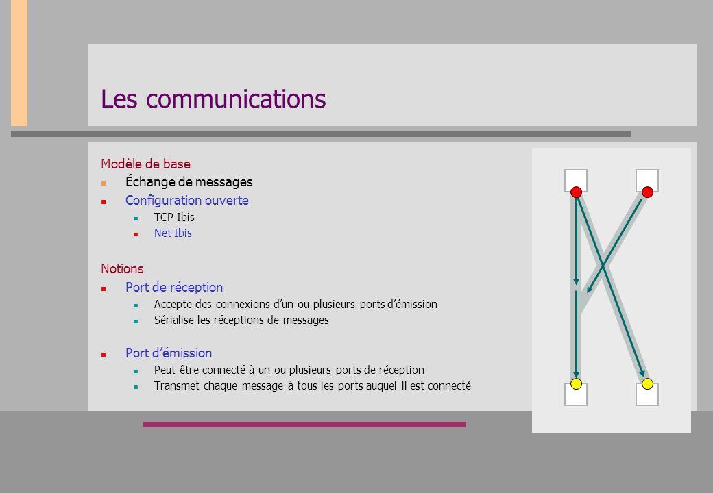 Les communications Modèle de base Échange de messages Configuration ouverte TCP Ibis Net Ibis Notions Port de réception Accepte des connexions d'un ou