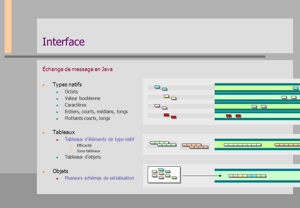 Interface Échange de message en Java Types natifs Octets Valeur booléenne Caractères Entiers, courts, médians, longs Flottants courts, longs Tableaux