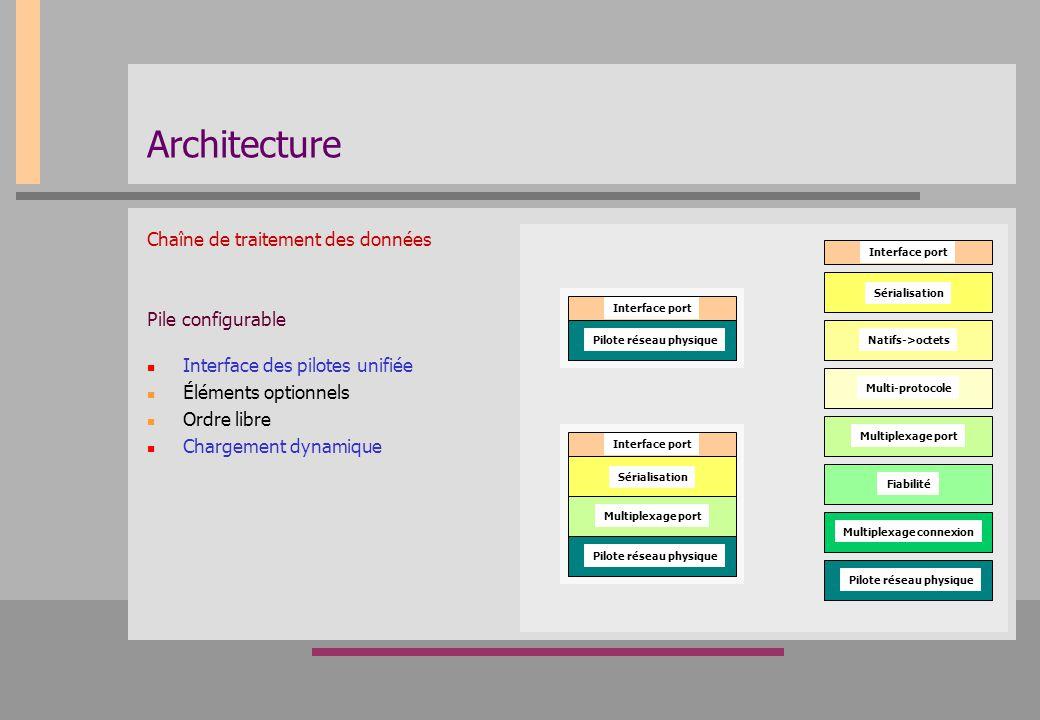 Architecture Chaîne de traitement des données Pile configurable Interface des pilotes unifiée Éléments optionnels Ordre libre Chargement dynamique Sér