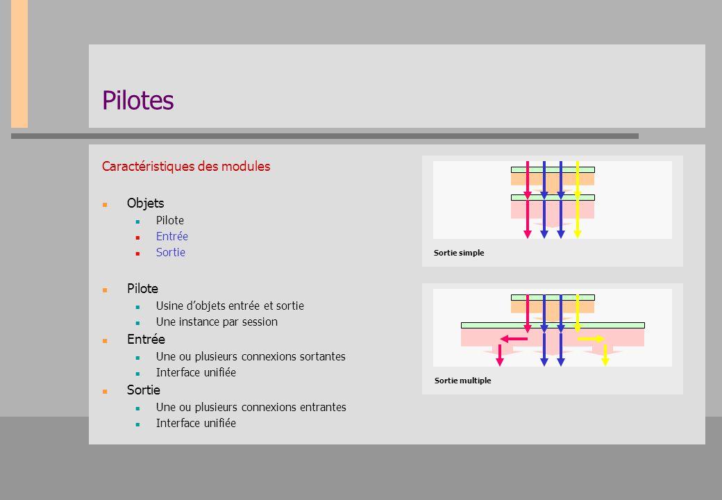 Pilotes Caractéristiques des modules Objets Pilote Entrée Sortie Pilote Usine d'objets entrée et sortie Une instance par session Entrée Une ou plusieu