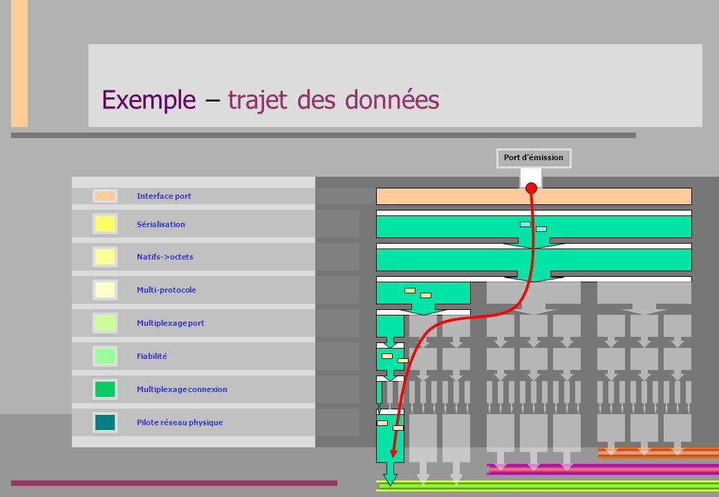 Sérialisation Natifs->octets Multi-protocole Multiplexage port Fiabilité Multiplexage connexion Pilote réseau physique Interface port Exemple – trajet