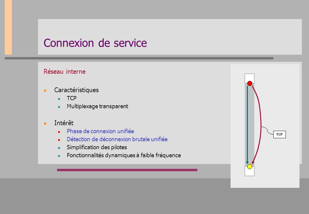 Connexion de service Réseau interne Caractéristiques TCP Multiplexage transparent Intérêt Phase de connexion unifiée Détection de déconnexion brutale
